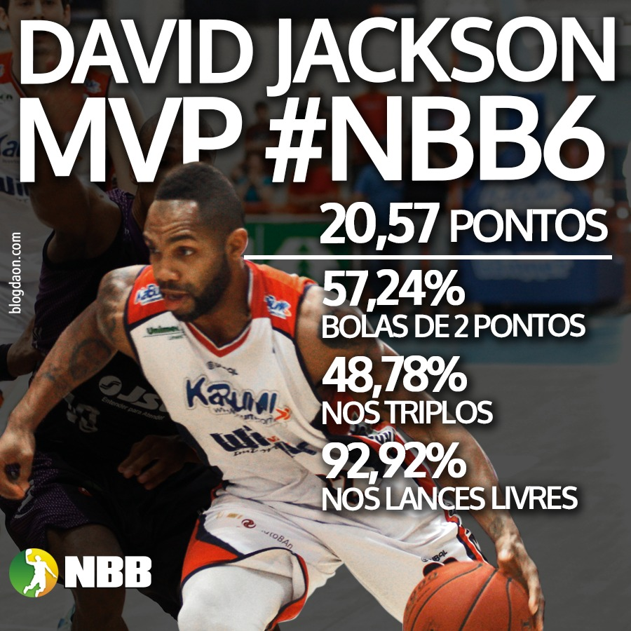 NBB Instagram estatística - David Jackson MVP