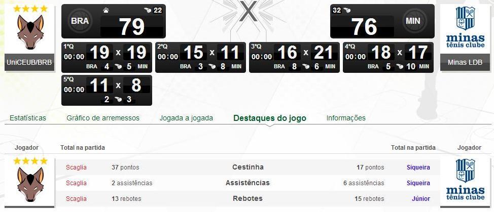 Brasília x Minas